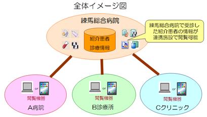 練馬医療連携ネットワーク イメージ図